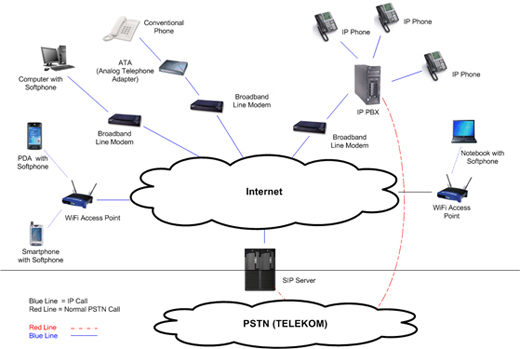 voiztalk com   malaysia corporate call savings and ip pbx solutionsdiagram above shows the overall picture of how voice over broadband as well as pstn  public switched telephone network  line works to provide   and as